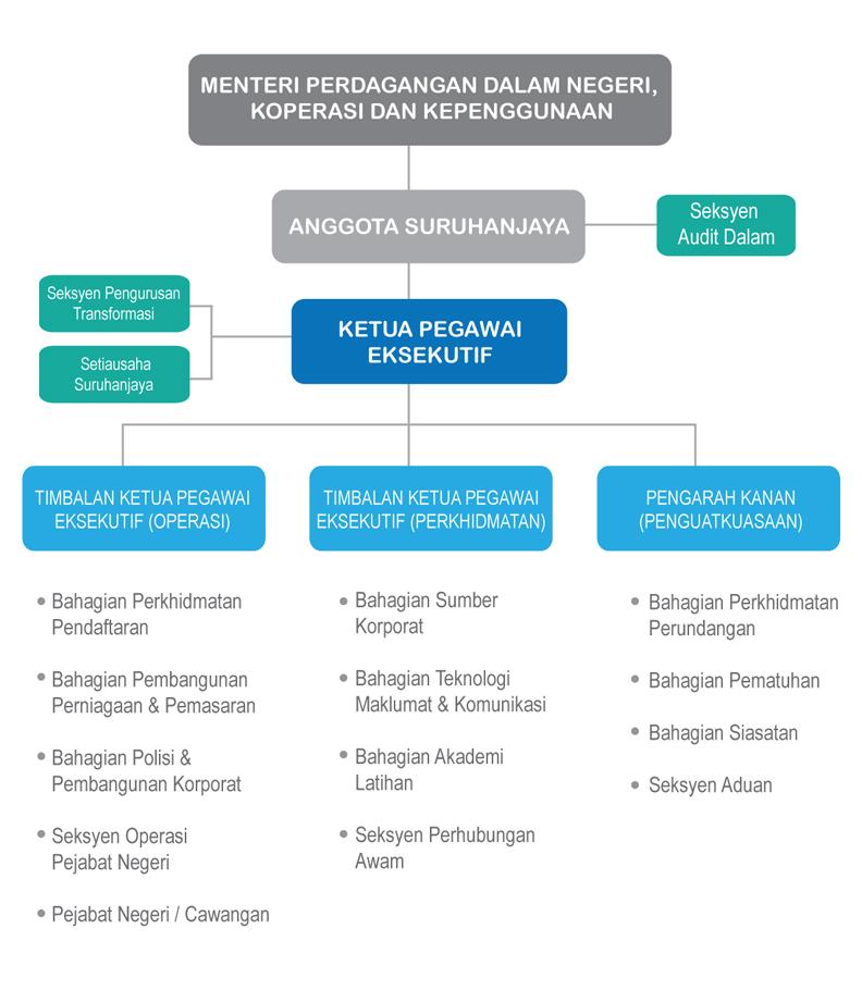 CartaOrganisasi SSM.jpg