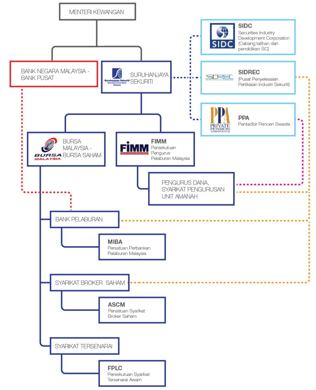 whatiscapitalmarket-chart-bm